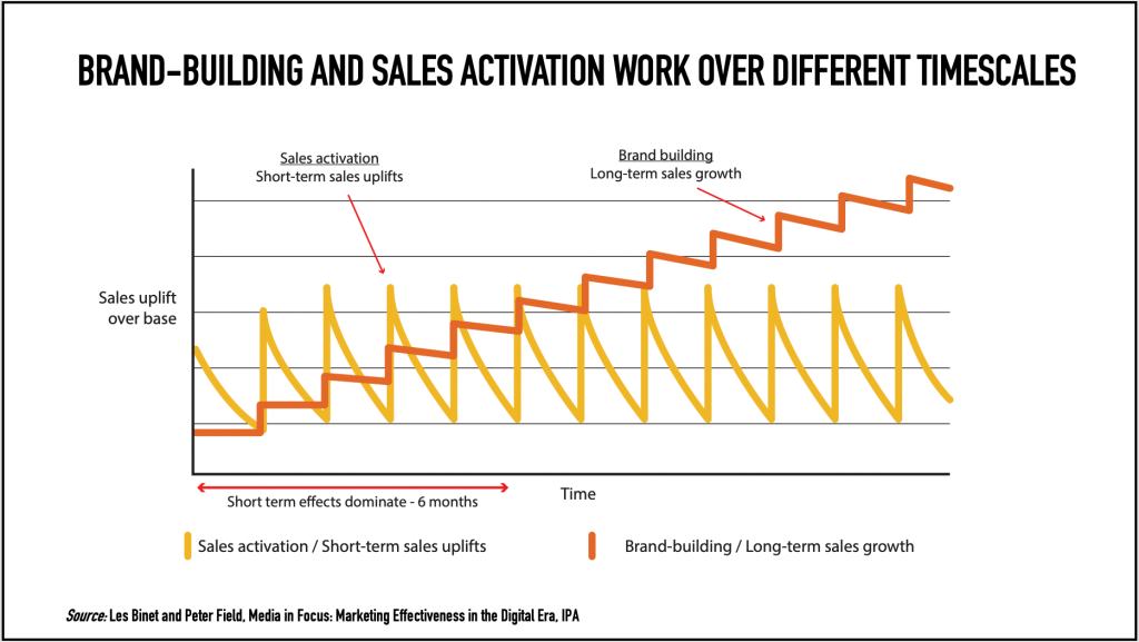 Brand-building and sales activation work over different timescales